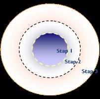 stappen van implementatie